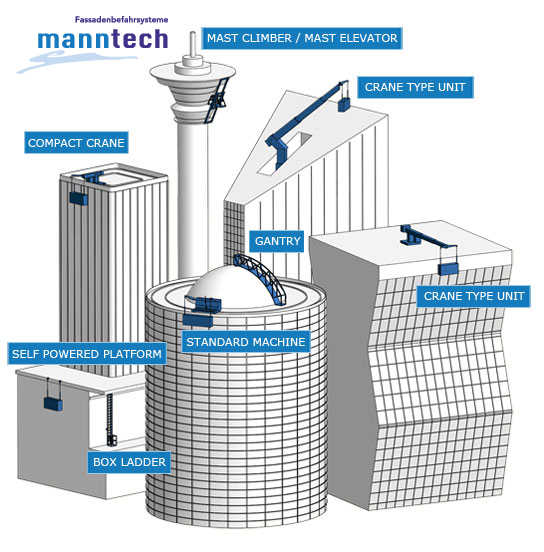 manntech-products